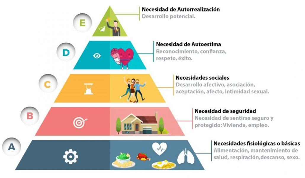 piramide-de-necesidades-humanas