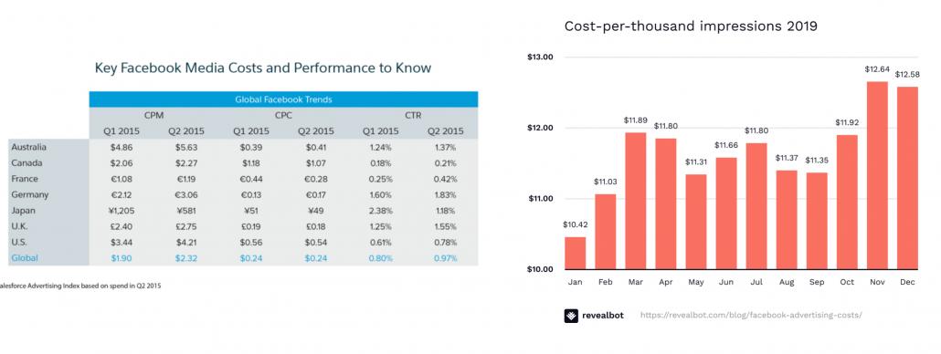 FB ads cpm price comparison