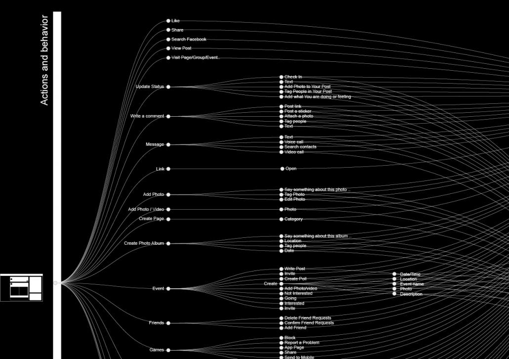 facebook algorithm data points